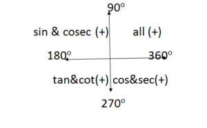 Trigonometry Questions Answers - Problems and Solutions Exercise